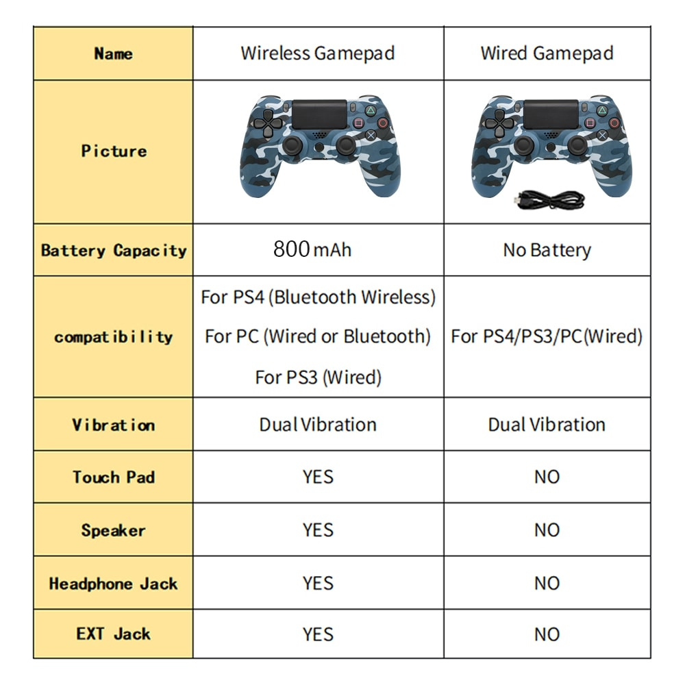 PS4 Wired Controller Dual Shock 4 Gamepad For Sony Playstation 4 Gold - 2