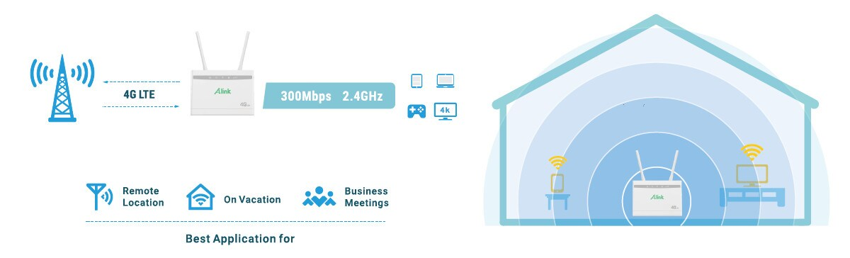 Router Alink MR920 4G LTE 300 Mbps LAN/WAN +anteny - 8