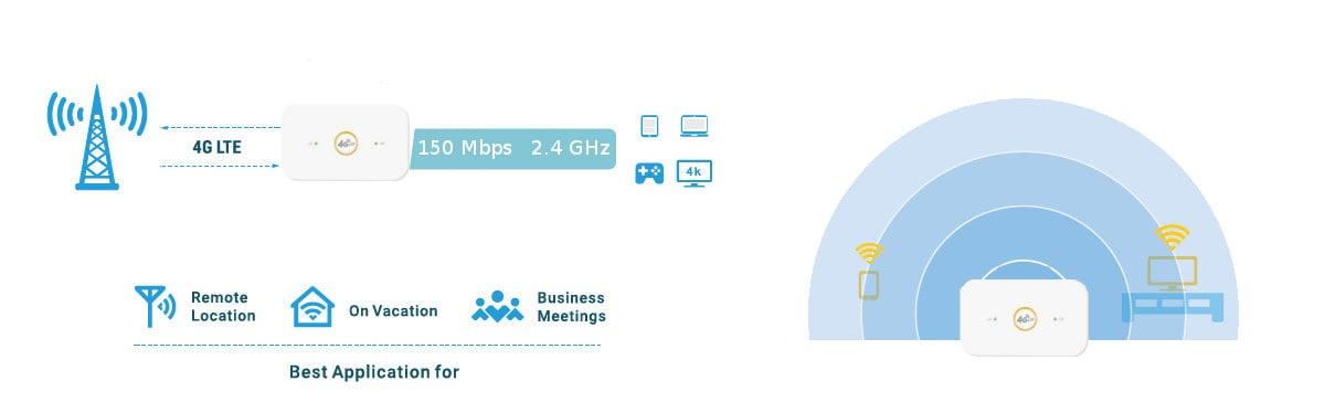Router mobilny Alink M960 4G LTE 150Mbps SIM - 10