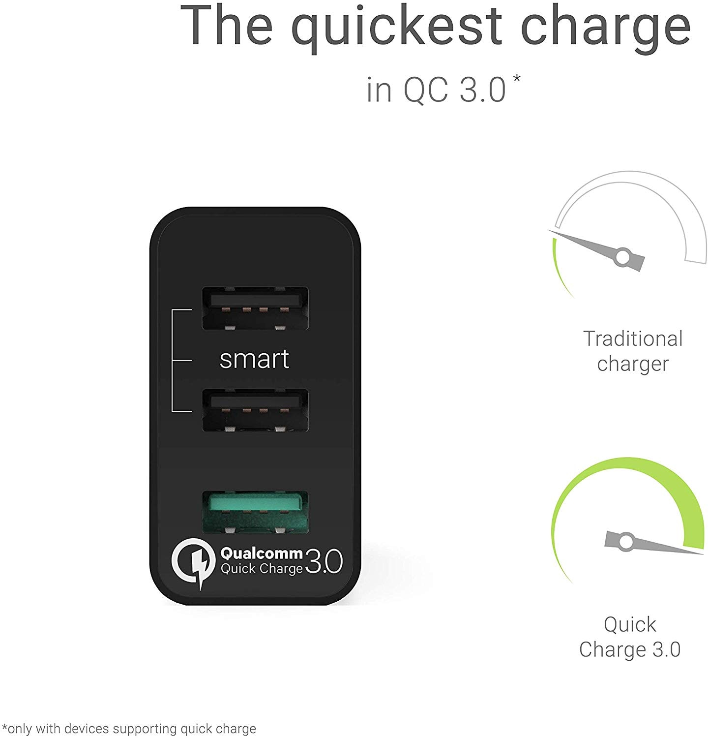 GC® Universal Charger 30W 3-Port USB with QC Quick Charge 3.0 for iPhone iPad Samsung Honor HTC Huawei LG Sony - 2