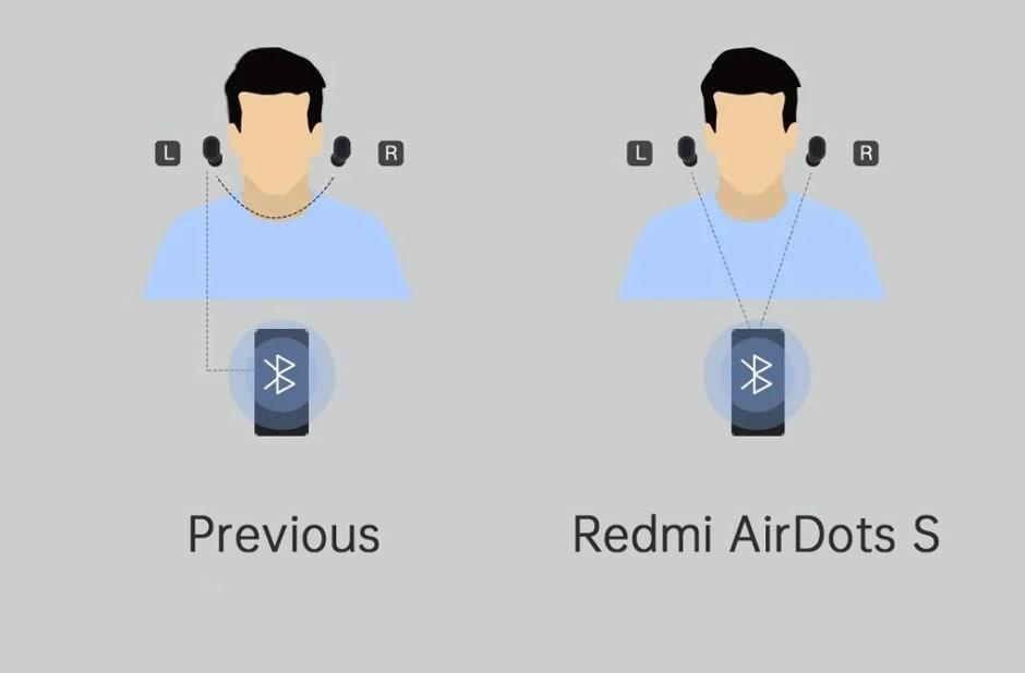 Xiaomi Redmi AirDots S Wireless Stereo Earphone - 9